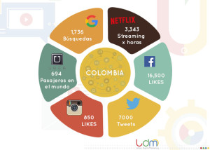 Redes Sociales Colombia