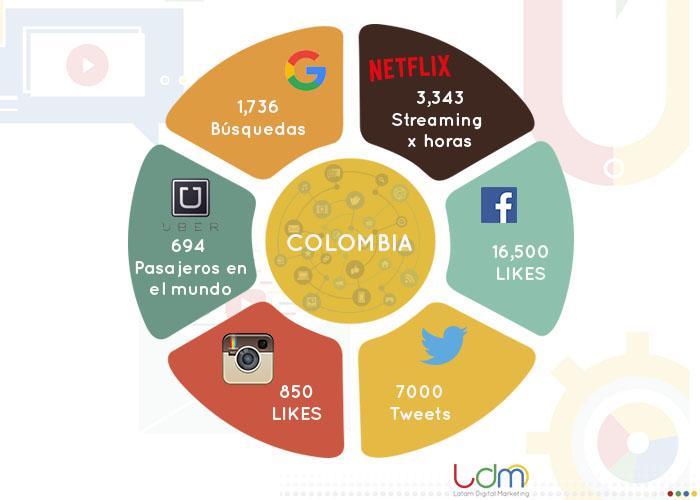Redes Sociales Colombia